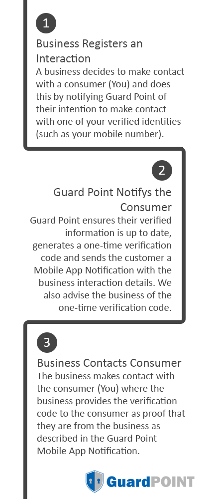 GuardPoint - How it works - Description